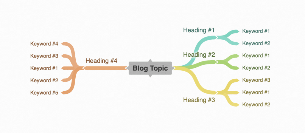 Mind Map Heading and Keywords