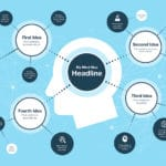 How to Mind Map Your Next Blog Topic