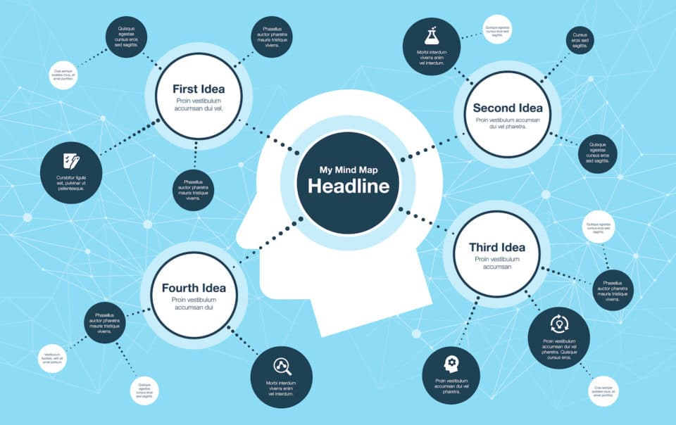 Mind Map Blog Topics